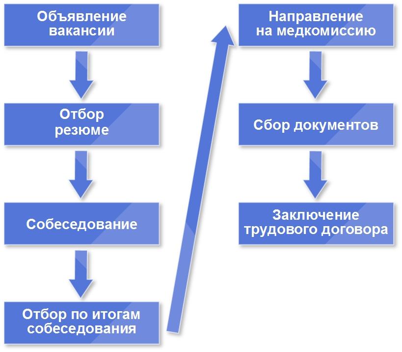 process-podb-ru